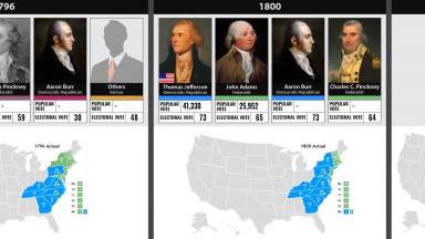 United States Presidential Election Results (From 1789)